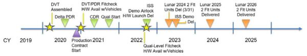 """Předpokládaná časová osa vývoje a výroby skafandru xEMU. Při zadání zakázky na výrobu koncem roku 2020 by dodavatel obdržel přístup ke kompletním datům CDR a také k """"živé"""" projektové dokumentaci. Termín pro dodání skafandrů pro první přistání na Měsíci je 31.3.2023."""