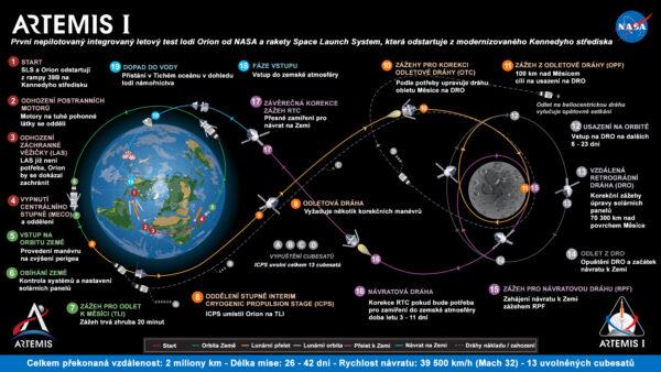 Plánovaná trajektorie mise Artemis I