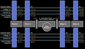 Schéma rozložení fotovoltaických panelů na příhradových nosnícících ISS a označení elektrických okruhů.