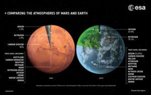 Porovnání složení atmosfér Marsu a Země