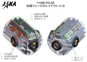 Zvažovaný rozsah japonského příspěvku na modulu I-HAB