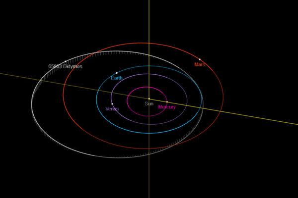 Oběžná dráha dvojplanetky Didymos.