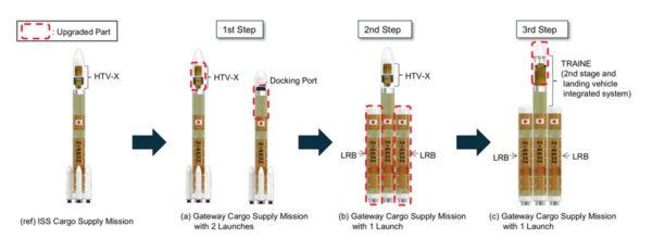 Návrh budoucích verzí nosné rakety H3