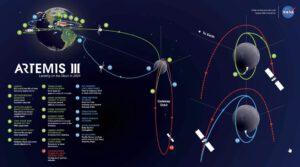 Trajektorie letu Artemis III včetně přistání na Měsíci