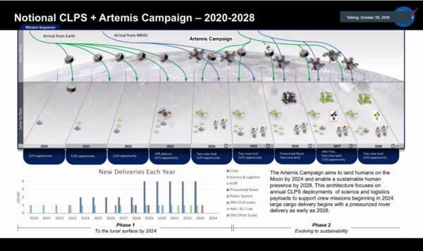 Návrh sekvence lunárních povrchových misí, zahrnující nehermetizované rovery pro podporu pilotovaných expedic Artemis od roku 2024. Hermetizované rovery by podle přehledu mohly být k dispozici od roku 2026.