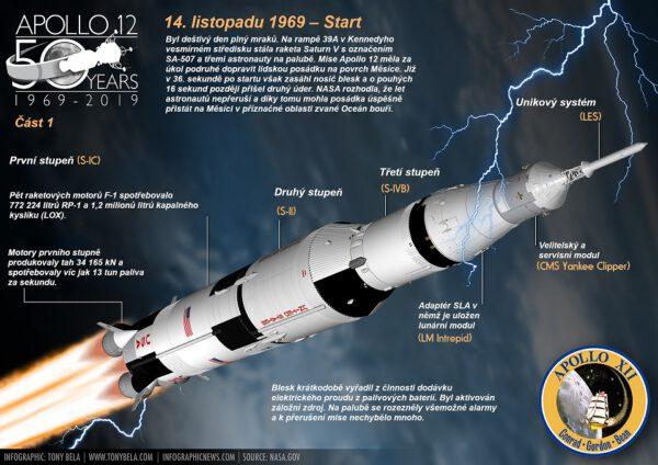 Během startu do rakety udeřil blesk a pořádně zamotal hlavu lidem na Zemi i astronautům na palubě.