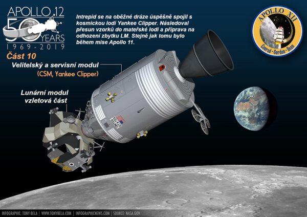 Posádka se úspěšně propojila s mateřskou lodí. Traduje se, že skafandry astronautů byly tak špinavé, že je Gordon v nich odmítl pustit do velitelského modulu.