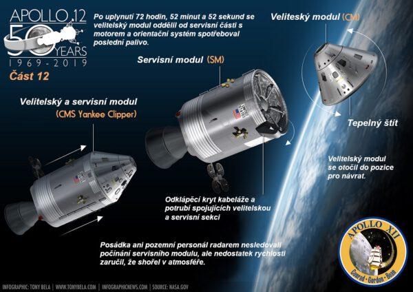 Z celé sestavy se na Zem nakonec vrátil pouze velitelský modul s posádkou a nákladem.