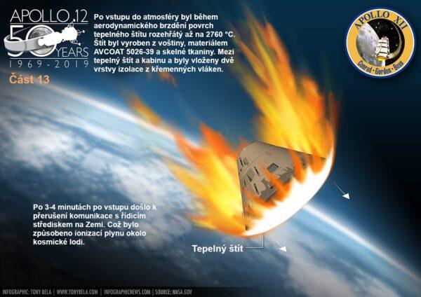 Během návratu byl štít rozpálen až na 2760 °C.