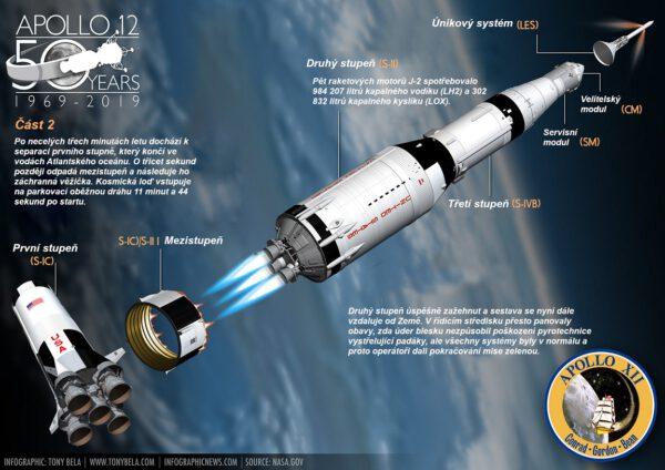 I navzdor špatnému počasí a dvojitému zásahu blesku se po necelých 12 minutách letu podařilo kosmickou loď usadit na oběžnou dráhu.