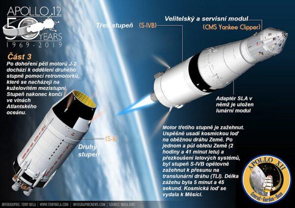 Kosmickou loď výpravy Apollo 12 horní stupeň S-IVB úspěšně dopravil na oběžnou dráhu Země.