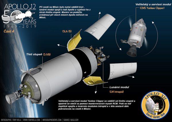 Balet v kosmu. I tak by se dal nazvat spojovací manévr, který propojil lunární modul s kosmickou lodí Apollo.