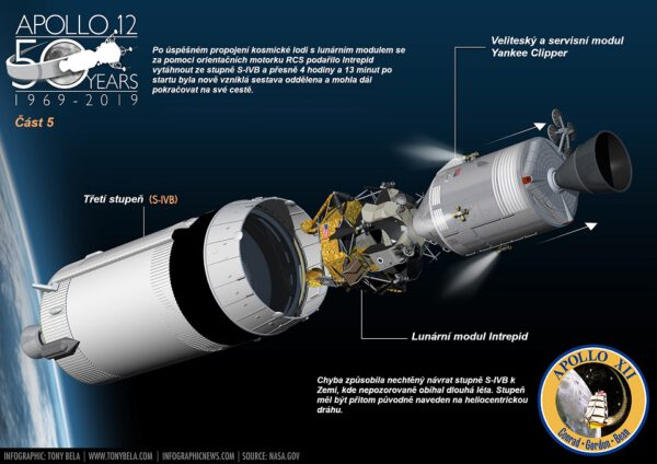 Odpojení sestavy od třetího stupně rakety Saturn V.