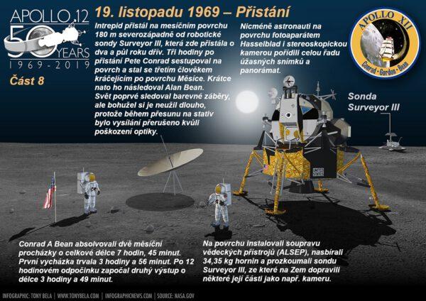 19, listopadu 1969 Pete Conrad sestoupil na Měsíc a stal se třetím člověkem kráčejícím po jeho povrchu. Krátce na to ho následoval Alan Bean.