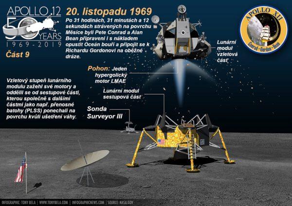 Po 31 hodinách, 31 minutách a 12 sekundách strávených na povrchu Měsíce byli Pete Conrad a Alan Bean připraveni i s nákladem opustit Oceán bouří.
