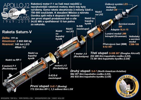 Raketa Saturn V se řadí mezi největší a nejvýkonnější stroj, který kdy byl vyrobený.