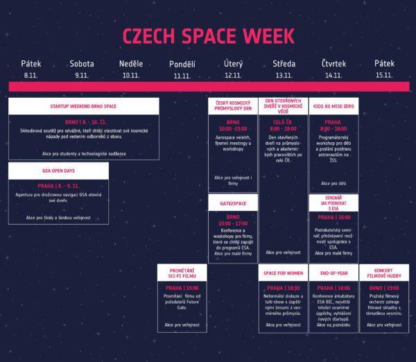 Czech Space Week, harmonogram