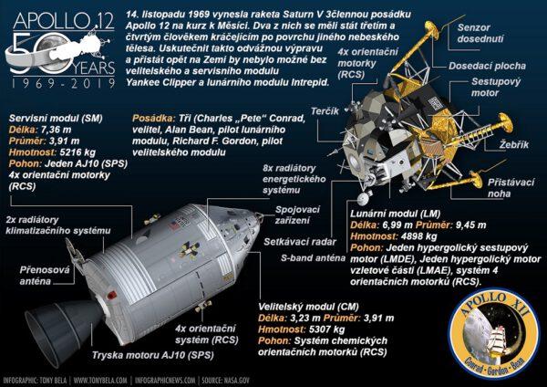 Uskutečnit odvážnou výpravu na Měsíc a vrátit se zpět na Zemi by nebylo možné bez velitelského a servisního modulu Yankee Clipper a lunárního modulu Intrepid.