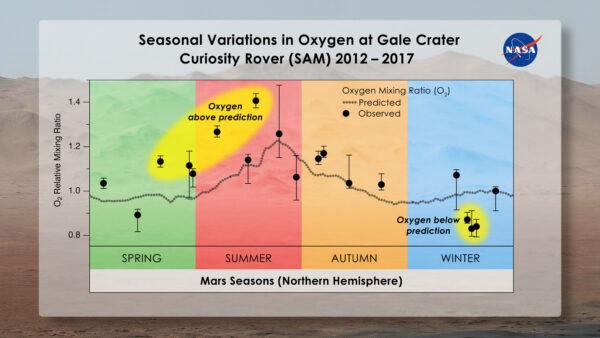 Přístrojem SAM naměřené koncentrace kyslíku neodpovídají očekávané křivce (přerušovaná čára).