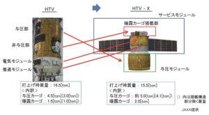 Japonská nákladní loď HTV-X bude založena na technologii lodí HTV pro ISS