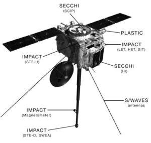 Přístrojové vybavení sondy STEREO.