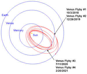Vizualizace oběžné dráhy sondy Parker Solar Probe.