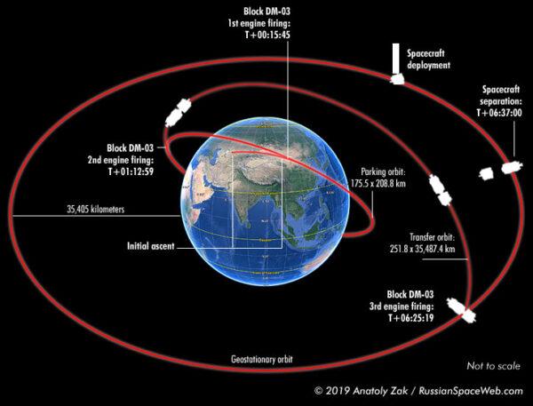 Průběh letu Protonu-M s horním stupněm Block DM-03 a družicí Elektro-L3.