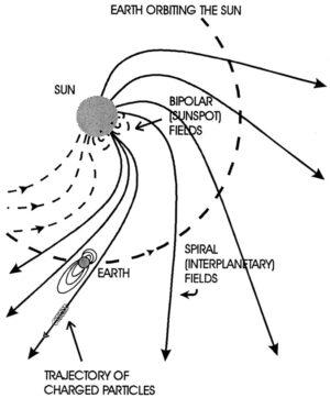 Rotace Slunce ovlivňuje i šíření slunečního větru.