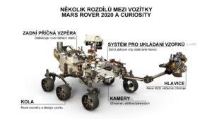 Mars rover 2020 vypadá podobně jako rover Curiosity. Ale v důležitých detailech se od sebe obě vozítka liší.
