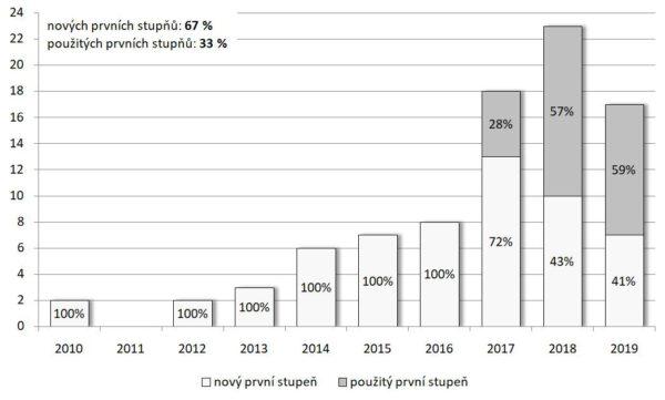Procentuální poměr nových a opakovaně použitých prvních stupňů ve vztahu k celkovému počtu jejich startů.