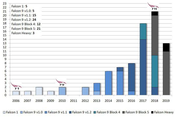 Počet startů SpaceX podle jednotlivých raket a jejich verzí. Loga Falconu 1, Falconu 9 a Falconu Heavy znázorňují první rok, ve kterém rakety odstartovaly.
