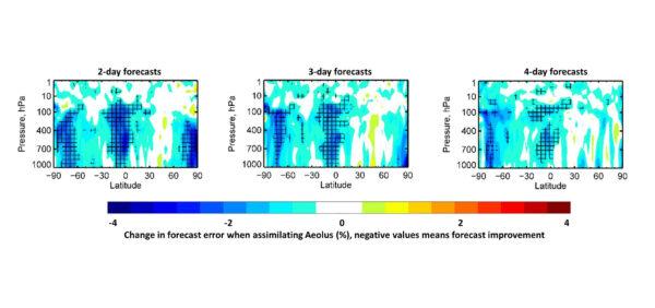Jak Aeolus zlepšuje předpovědi počasí. Záporné hodnoty znamenají zlepšení předpovědi.