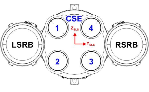 Spodní schéma rakety SLS znázorňující umístění motorů 1 a 4, sousedících s levými a pravými spodními separačními motory SRB