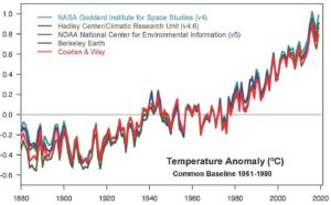 Graf vývoje výkyvů teploty z měření z let 1880 - 2019