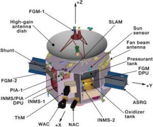 Návrh sondy IVO - Io Volcano Observer