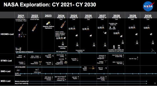 Harmonogram průzkumných misí NASA v letech 2021-2030 z prezidentské žádosti o rozpočet NASA na fiskální rok 2021