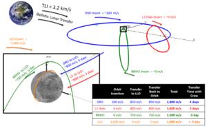 Různé oběžné dráhy Měsíce. Červeně je vyznačena halo dráha kolem Lagrangeova bodu L2.