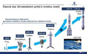Časová osa je nejistá. Neustále se posouvá směrem doprava, ale snad jednou povede k opětovně použitelné raketě.