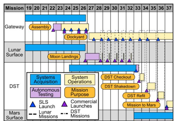 Harmonogram letů, posuzovaný zprávou STPI. Gateway je definována jako mateřská loď pro povrchové lunární mise a pro kompletaci a testování planetoletu Deep Space Transport (DST). DST Shakedown je roční zkušební let DST v cislunárním prostoru, DST Refit je renovace DST před misí na oběžnou dráhu Marsu.