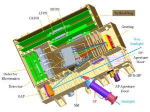Vnitřní schéma přístroje UVS.