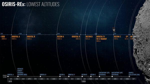 Porovnání vzdáleností sondy OSIRIS-REx od povrchu Bennu v různých fázích mise.