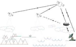 Platformy HAPS mohou k posílání dat využít hned několik způsobů. Nejzajímavější je ovšem využití samotné flotily k přenosu dat. Pouhé dvě pseudo-družice by dokázaly předat radiokomunikační data až do vzdálenosti 1160 km.