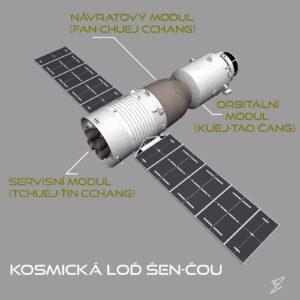Pilotovaná kosmická loď Šen-čou vychází z konstrukce Sojuz.