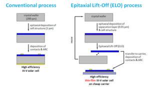 Vlevo tradiční metoda výroby fotovoltaických článků. Vpravo metoda ELO.