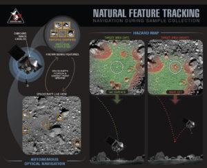Zjednodušená ukázka optického navigačního procesu NFT.