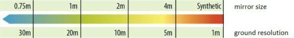 Graf ukazuje vztah mezi průměrem zrcadla (v horní části) a rozlišením z geostacionární dráhy (v dolní části).