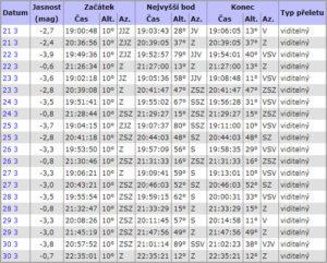 Tabulka s údaji o přeletech ISS na webu heavens-above.com. Je to perfektní zdroj informací, ale na první pohled pro laika není úplně srozumitelný.