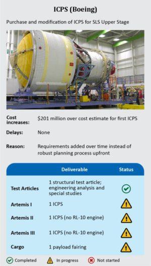 Infografika ze zprávy Úřadu generálního inspektora NASA z 10.3.2020