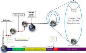 Plánovaný průběh mise Lunar Flashlight