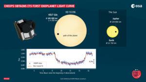 Data ze zákrytu hvězdy exoplanetou KELT-11b